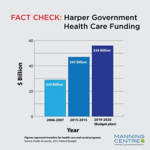 Under the Harper Conservatives, spending on health care has increased.