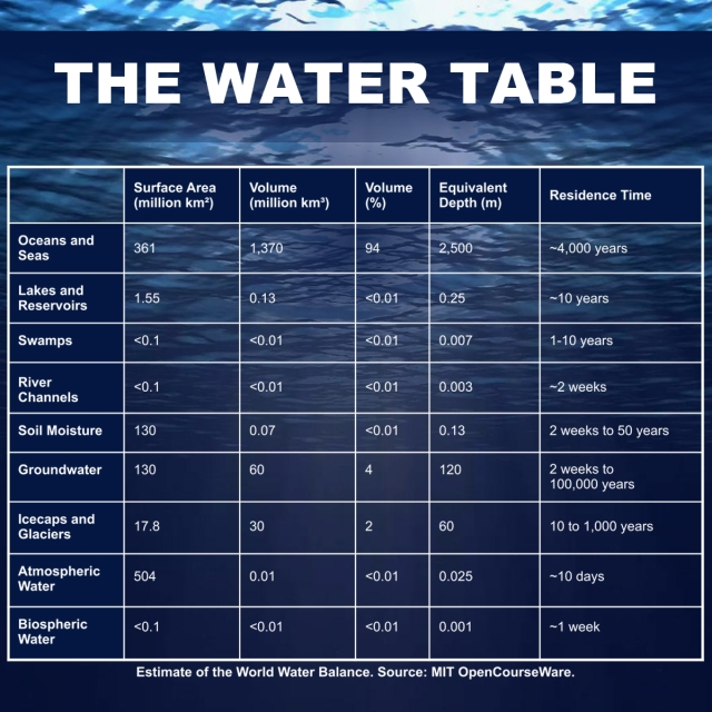 water-chart-square